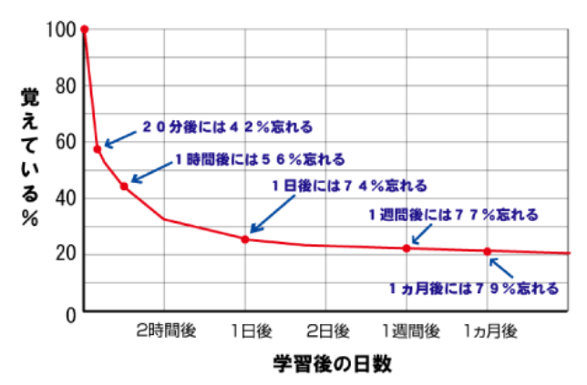 forgetting-curve-of-Ebbinghaus
