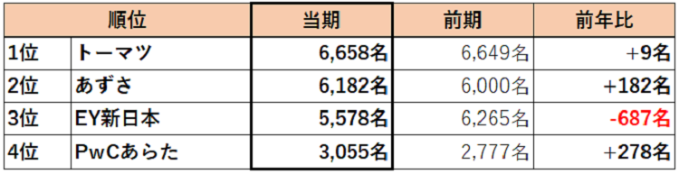 compare-big4-2