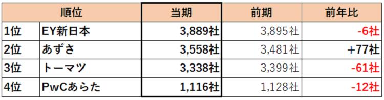 compare-big4-4
