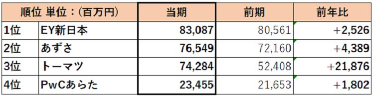 compare-big4-7