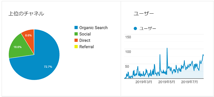 blog-performance-access