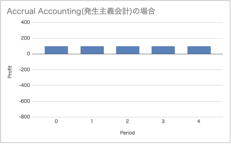 accrual-accounting