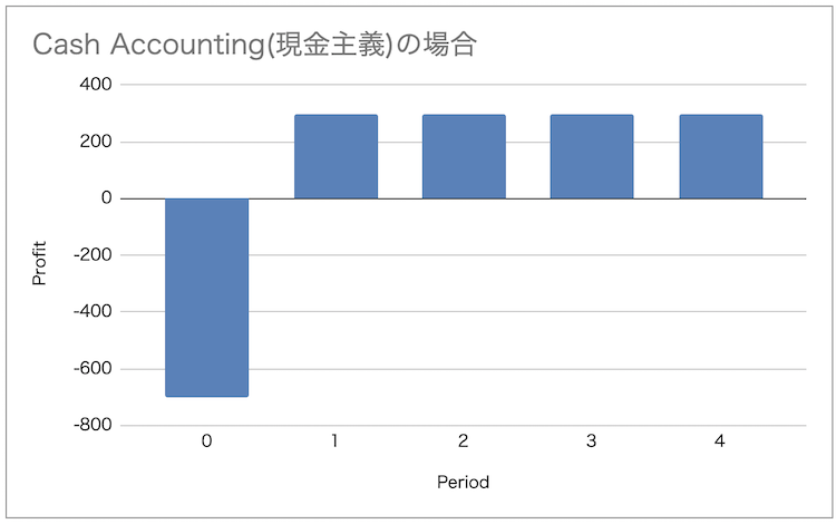 cash-accounting
