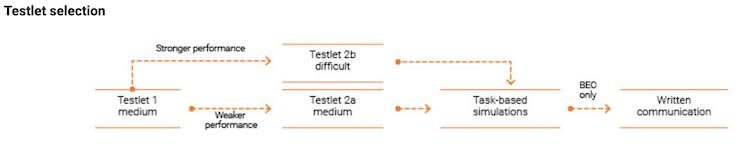 testlet-selection